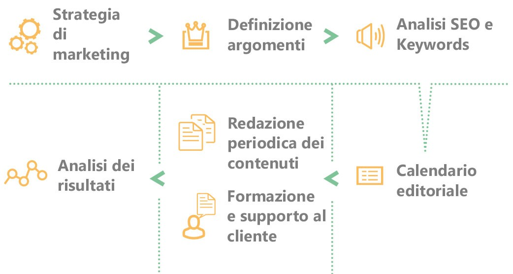 content marketing vicenza