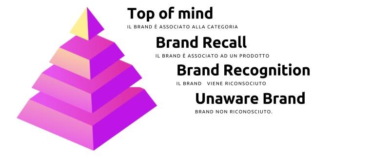Piramide-brand-awareness